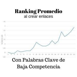 Ranking Promedio-min
